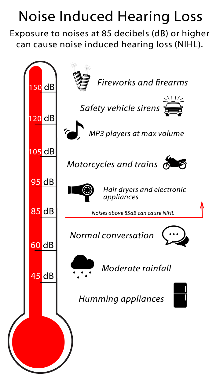 noise induced hearing loss Get tips for preventing noise-induced hearing loss and slowing the progression of age-related hearing loss  8 ways to prevent hearing loss articles on hearing loss hearing loss.